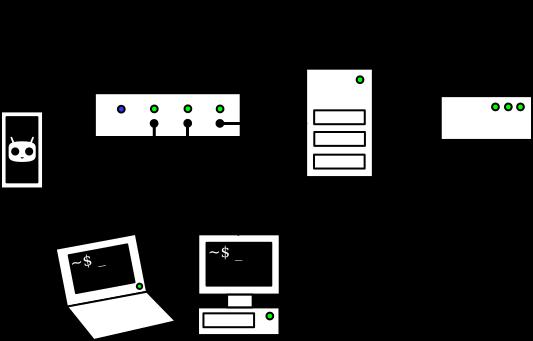 My home network setup