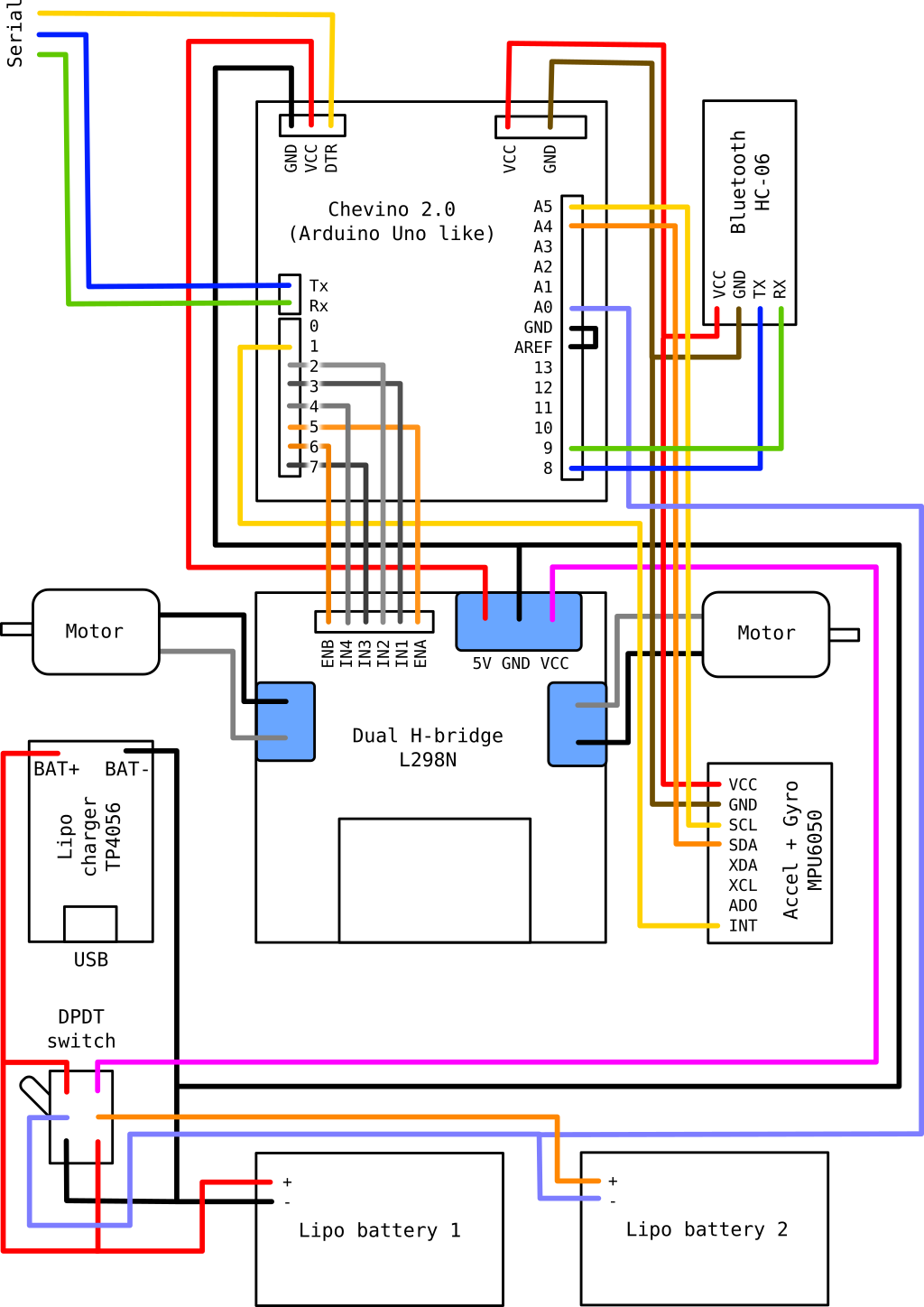 Schematic of the connections between components